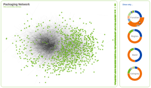 P&G Influence Network created by Datascope Analytics